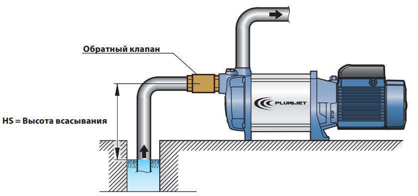 Обратный клапан своими руками для центробежного насоса 15