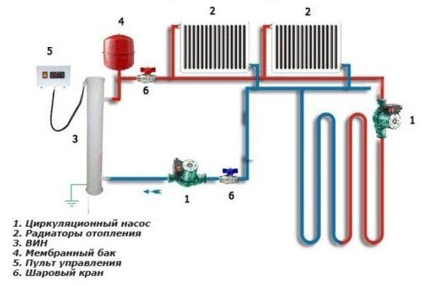 Водяное электро отопление