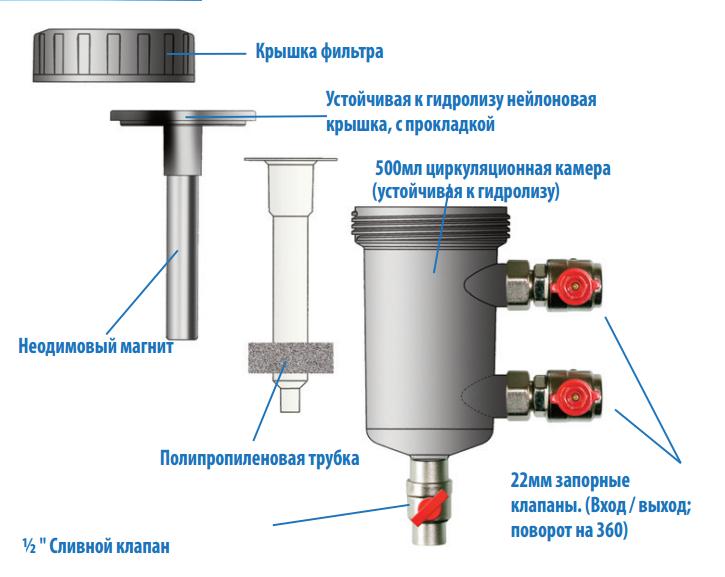 Salus MD22A, проточный магнитный фильтр
