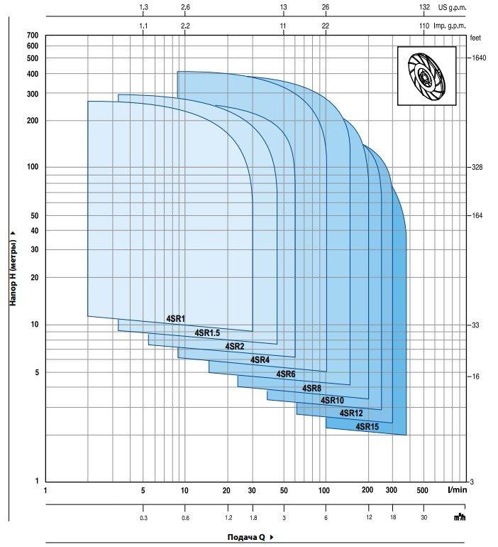 Эксплуатационные характеристики Pedrollo 4SR