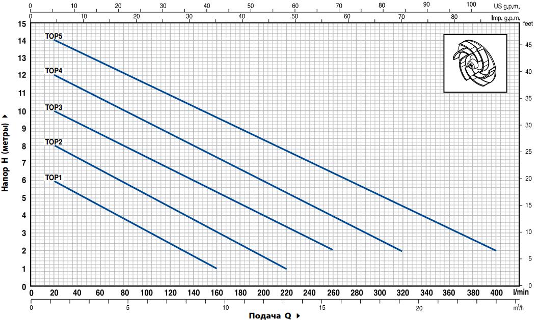 Диаграмма производительности насоса