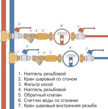Особенности установки