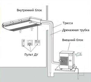 Потолочные кондиционеры установка обслуживание кондиционеров краснодар