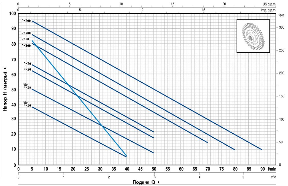 Кривая характеристик Pedrollo PKm